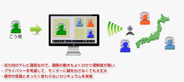 WEBカメラを使っての講座イメージ